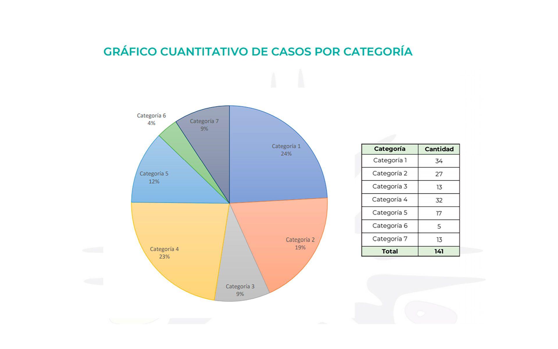 informe fundación led libertad de expresión casos por categoría