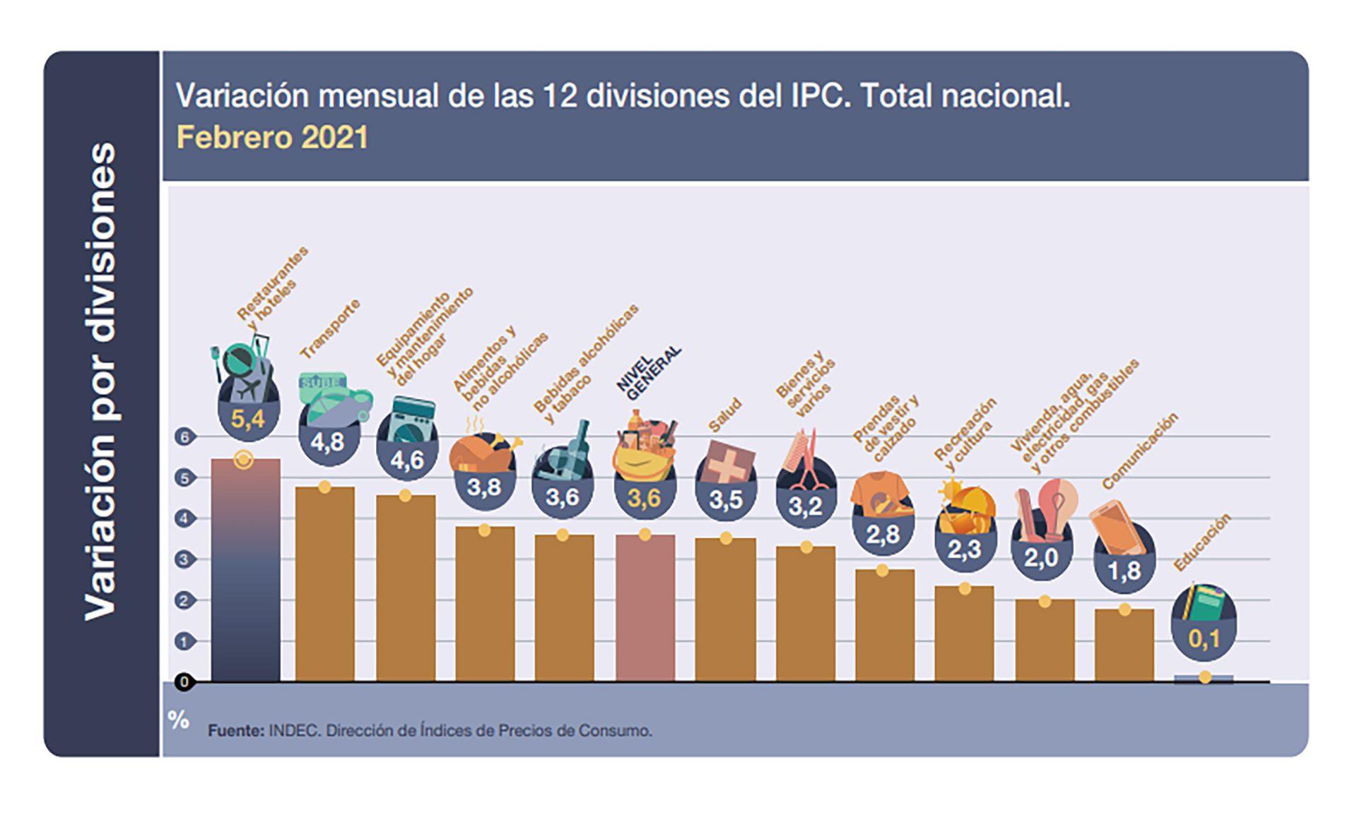 IPC Indec febrero 2021