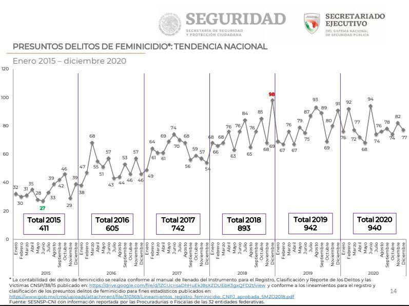 Las cifras del SESNSP confirman que los dos primeros años del gobierno de Andrés Manuel López Obrador, se ha incrementado la violencia contra las mujeres (Gráfica: SESNSP)