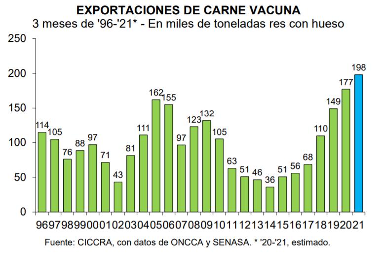 exportaciones carne
