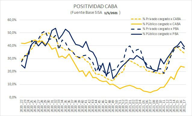 Tasa de positividad - Coronavirus en Argentina