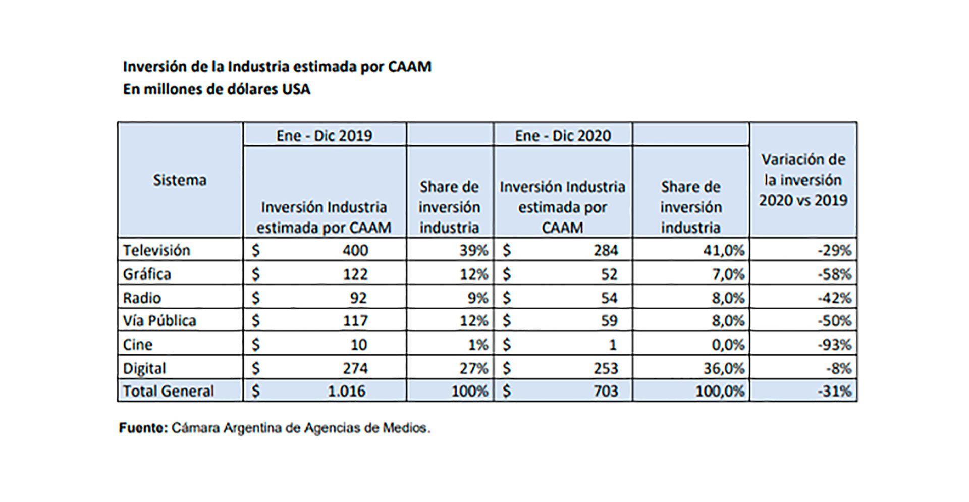 inversion-publicidad-CAAM