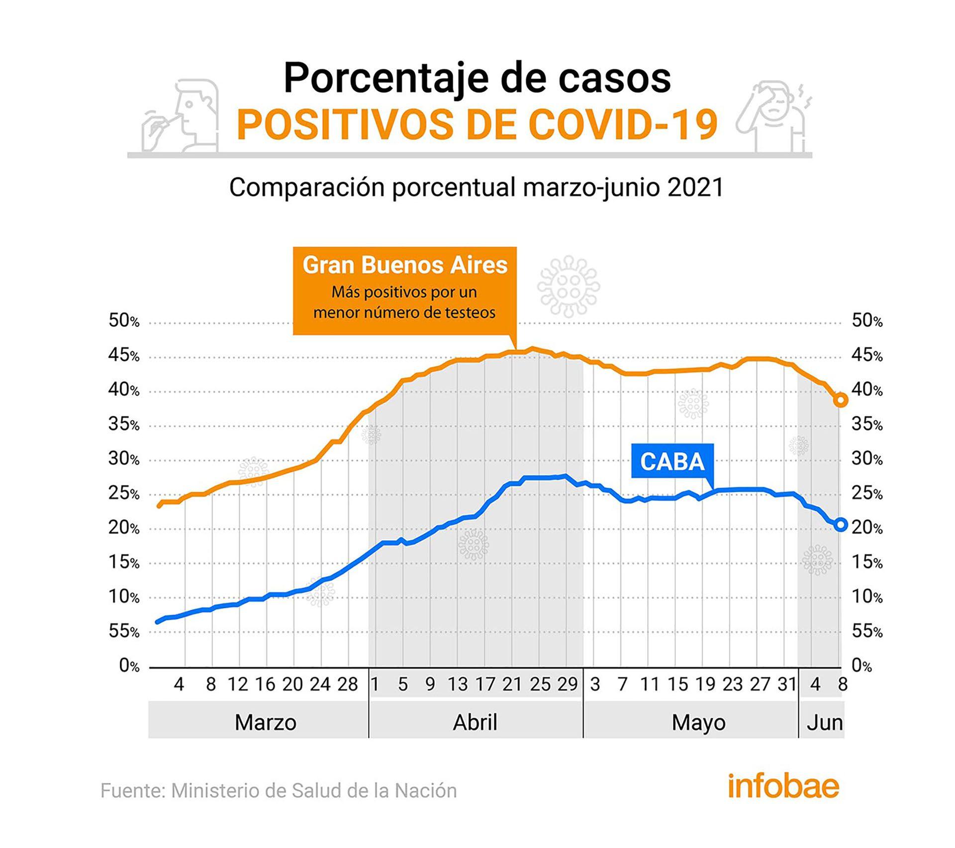 porcentaje de casos positivos de covid 19