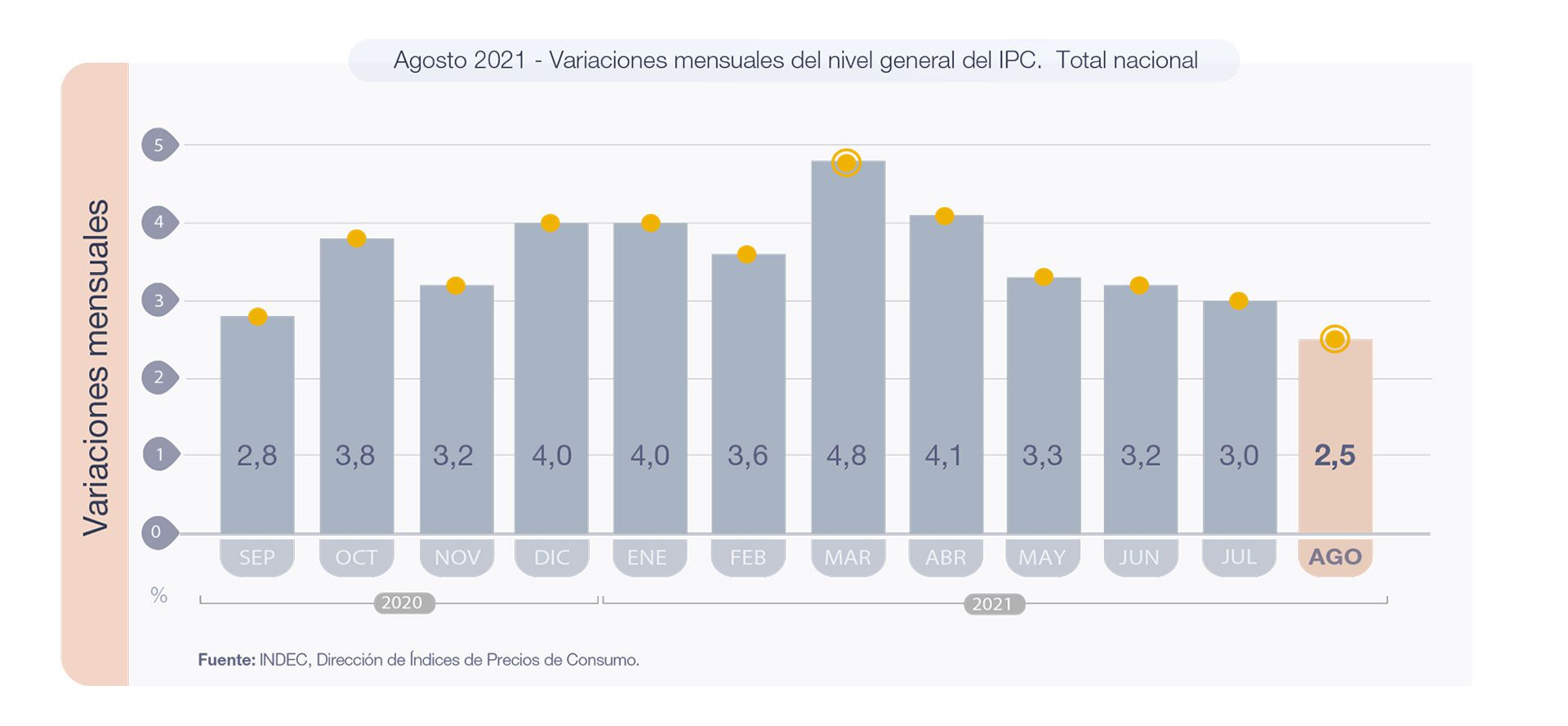Agosto 2021 - Variaciones mensuales del nivel general del IPC. Total nacional