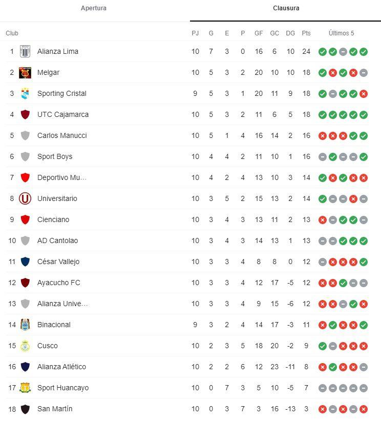 Tabla de posiciones de la Liga 1
