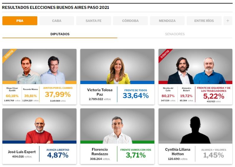 Resultados de las PASO en la Provincia de Buenos Aires