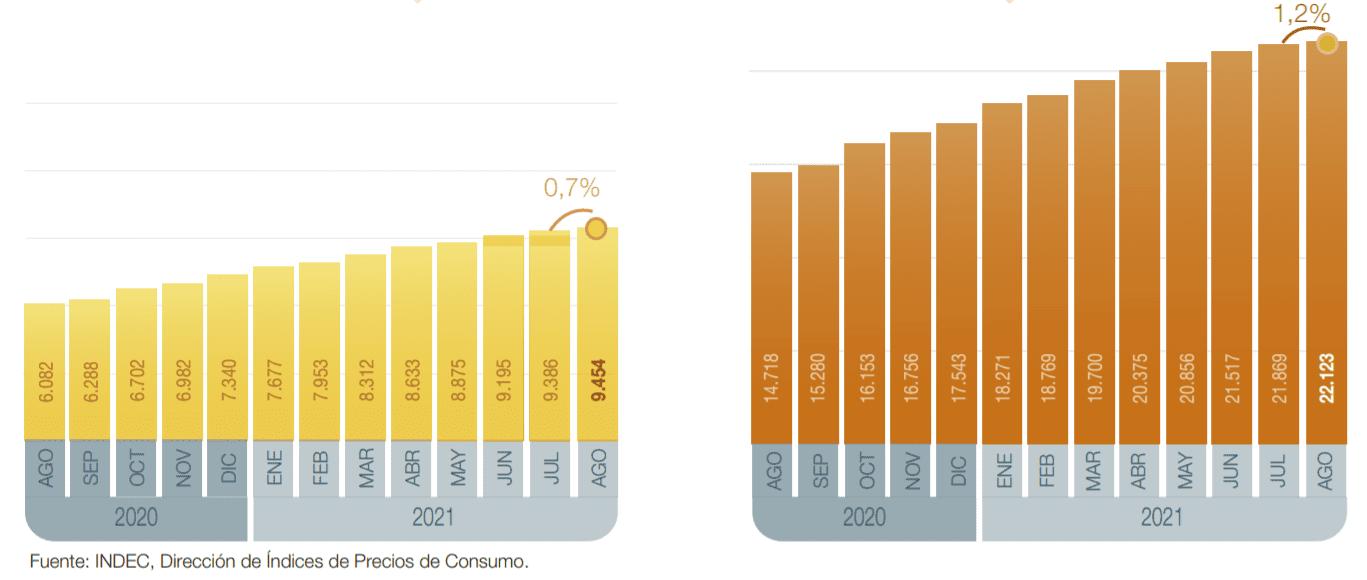 La canasta básica subió 1,2% en agosto: una familia tipo necesitó $68.359 para no caer en la pobreza
